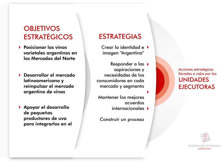 objetivos y estrategias coviar